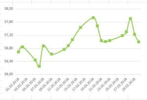 prognoz-kursa-evro-na-aprel-2018-goda (2)